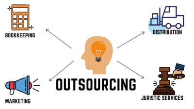 Outsourcing for Your Business | Winsolutions Corp